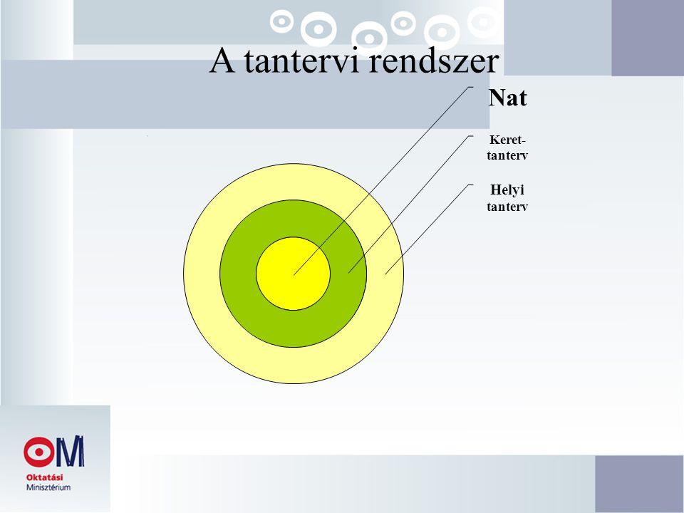 A tantervi rendszer Nat Keret- tanterv Helyi tanterv
