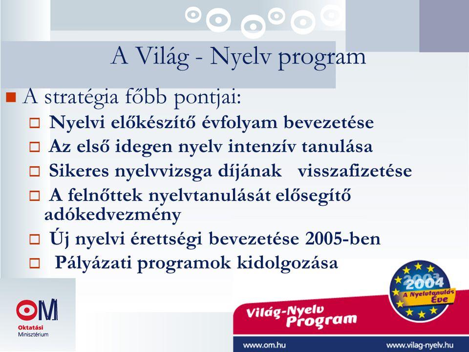 A Világ - Nyelv program  A stratégia főbb pontjai:  Nyelvi előkészítő évfolyam bevezetése  Az első idegen nyelv intenzív tanulása  Sikeres nyelvvizsga díjának visszafizetése  A felnőttek nyelvtanulását elősegítő adókedvezmény  Új nyelvi érettségi bevezetése 2005-ben  Pályázati programok kidolgozása -