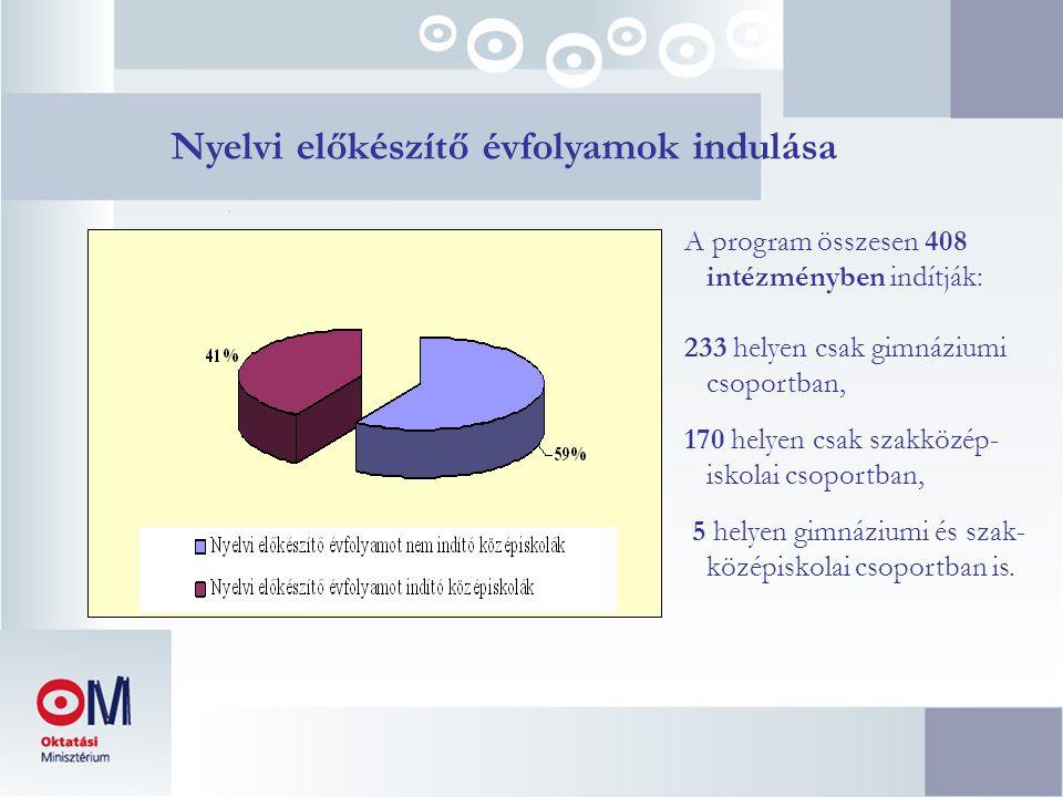 Nyelvi előkészítő évfolyamok indulása A program összesen 408 intézményben indítják: 233 helyen csak gimnáziumi csoportban, 170 helyen csak szakközép- iskolai csoportban, 5 helyen gimnáziumi és szak- középiskolai csoportban is.