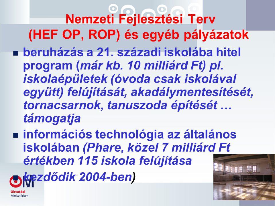 Nemzeti Fejlesztési Terv (HEF OP, ROP) és egyéb pályázatok n beruházás a 21.