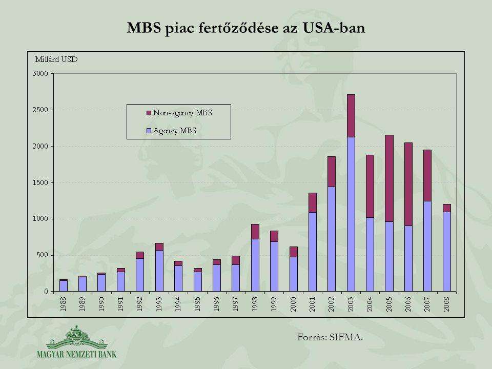Forrás: SIFMA. MBS piac fertőződése az USA-ban