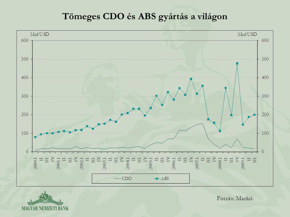 Tömeges CDO és ABS gyártás a világon Forrás: Markit.