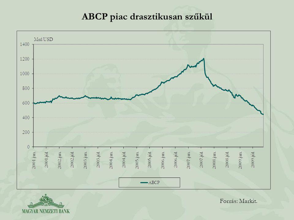 ABCP piac drasztikusan szűkül Forrás: Markit.