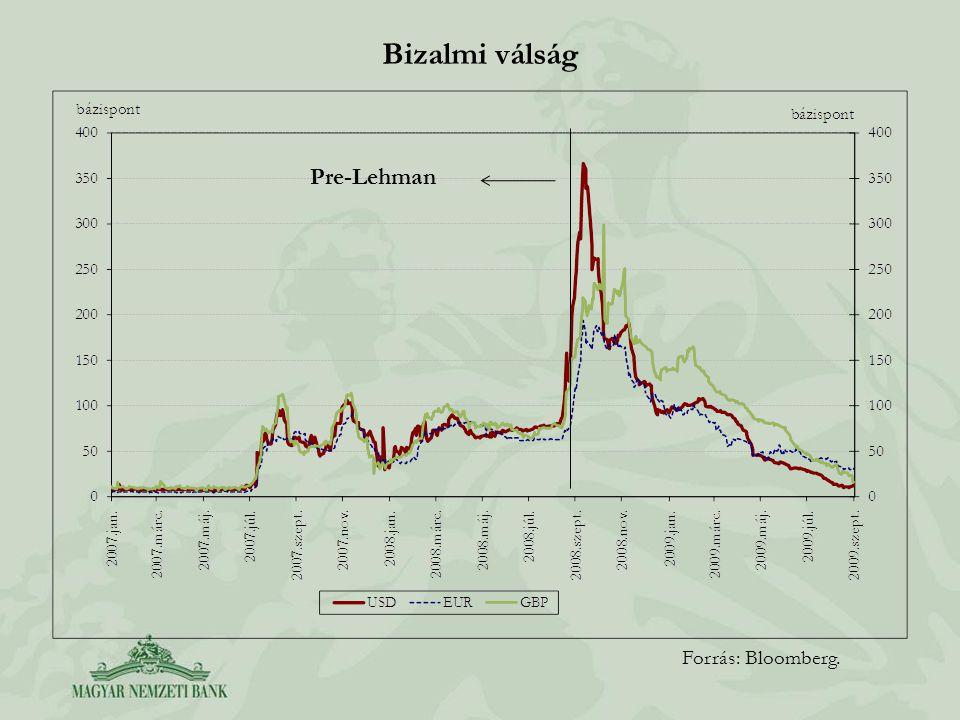 Bizalmi válság Forrás: Bloomberg. Pre-Lehman