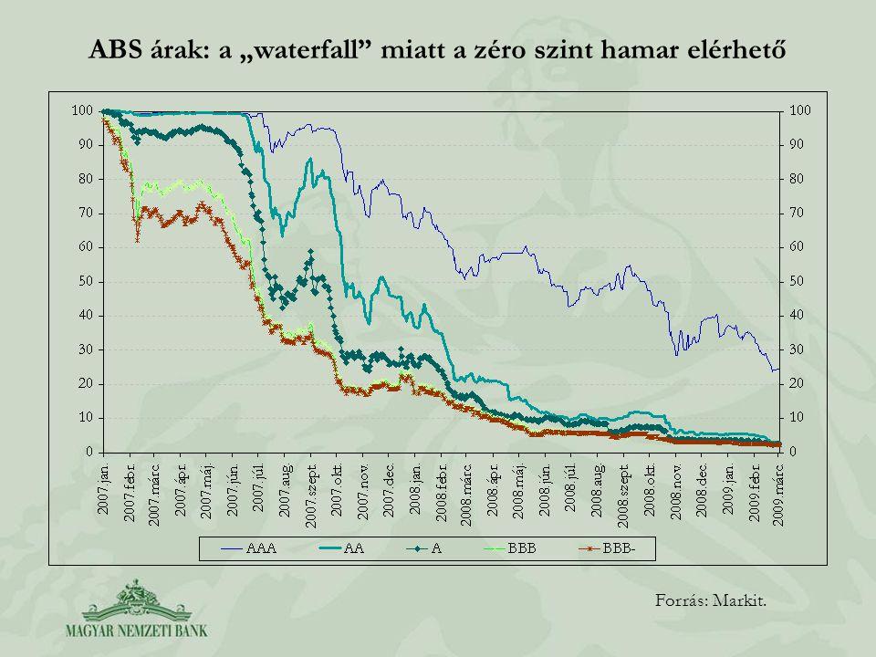 """ABS árak: a """"waterfall"""" miatt a zéro szint hamar elérhető Forrás: Markit."""