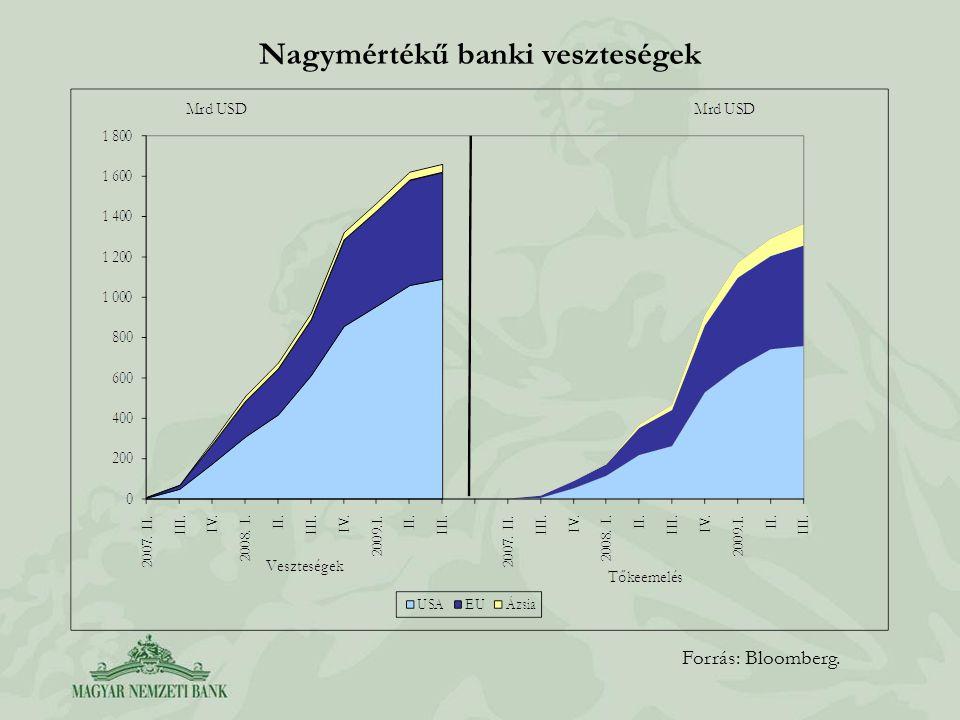 Nagymértékű banki veszteségek Forrás: Bloomberg.