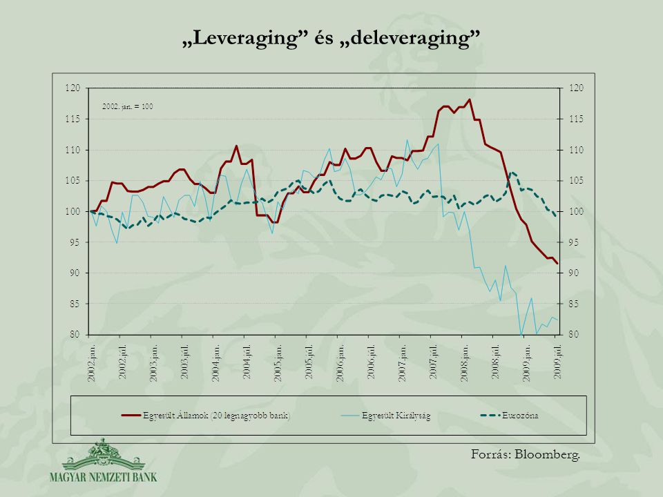 """Leveraging"" és ""deleveraging"" Forrás: Bloomberg."