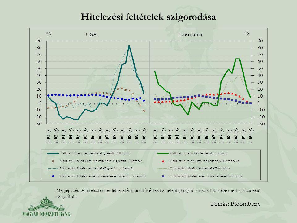 Hitelezési feltételek szigorodása Forrás: Bloomberg. Megjegyzés: A hitelsztenderdek esetén a pozitív érték azt jelenti, hogy a bankok többsége (nettó