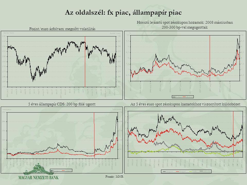 Az oldalszél: fx piac, állampapír piac Forint/euro árfolyam: megnőtt volatilitás Hosszú lejáratú spot zérokupon hozamok: 2008 márciusban 200-300 bp-ve