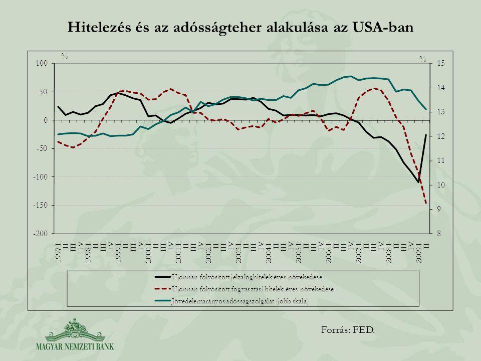 Hitelezés és az adósságteher alakulása az USA-ban Forrás: FED.
