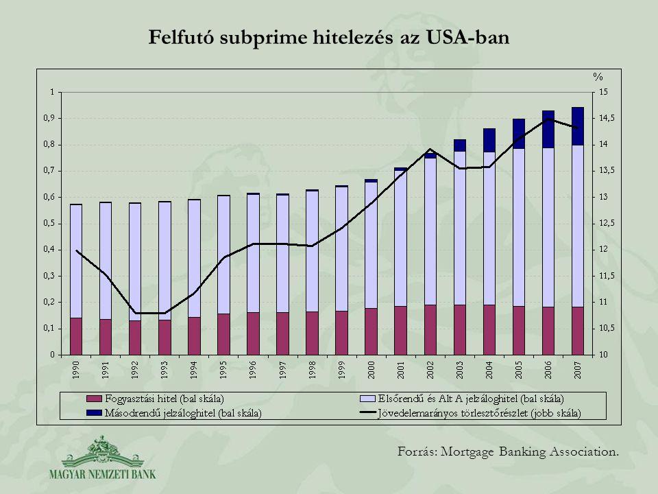 Felfutó subprime hitelezés az USA-ban Forrás: Mortgage Banking Association.
