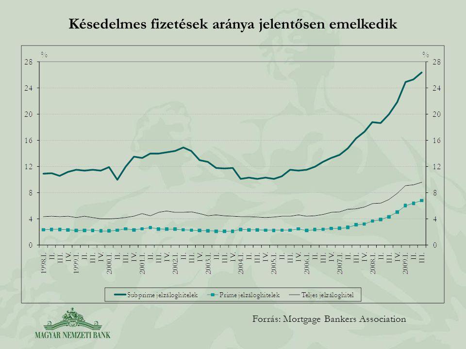 Gyors eladósodottság Forrás: EKB, MNB.