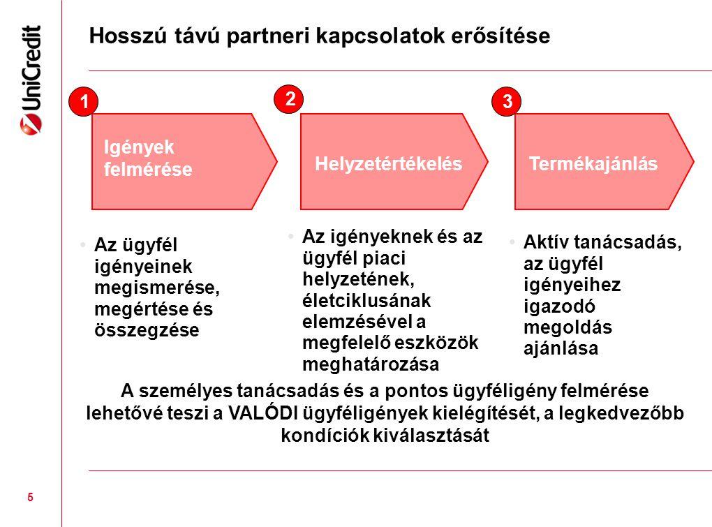 5 Igények felmérése •Az ügyfél igényeinek megismerése, megértése és összegzése 1 Helyzetértékelés •Az igényeknek és az ügyfél piaci helyzetének, életciklusának elemzésével a megfelelő eszközök meghatározása 2 Termékajánlás •Aktív tanácsadás, az ügyfél igényeihez igazodó megoldás ajánlása 3 Hosszú távú partneri kapcsolatok erősítése A személyes tanácsadás és a pontos ügyféligény felmérése lehetővé teszi a VALÓDI ügyféligények kielégítését, a legkedvezőbb kondíciók kiválasztását