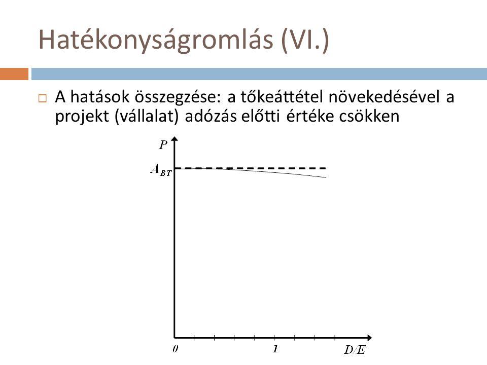 Hatékonyságromlás (VI.)  A hatások összegzése: a tőkeáttétel növekedésével a projekt (vállalat) adózás előtti értéke csökken