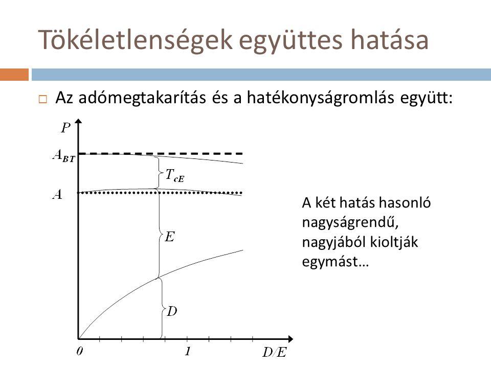 Tökéletlenségek együttes hatása  Az adómegtakarítás és a hatékonyságromlás együtt: A két hatás hasonló nagyságrendű, nagyjából kioltják egymást…