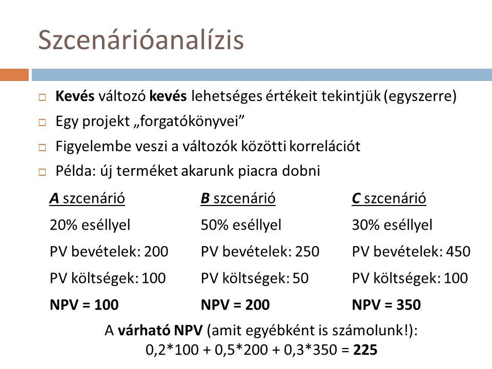 """Szcenárióanalízis  Kevés változó kevés lehetséges értékeit tekintjük (egyszerre)  Egy projekt """"forgatókönyvei  Figyelembe veszi a változók közötti korrelációt  Példa: új terméket akarunk piacra dobni A szcenárió 20% eséllyel PV bevételek: 200 PV költségek: 100 NPV = 100 B szcenárió 50% eséllyel PV bevételek: 250 PV költségek: 50 NPV = 200 C szcenárió 30% eséllyel PV bevételek: 450 PV költségek: 100 NPV = 350 A várható NPV (amit egyébként is számolunk!): 0,2*100 + 0,5*200 + 0,3*350 = 225"""