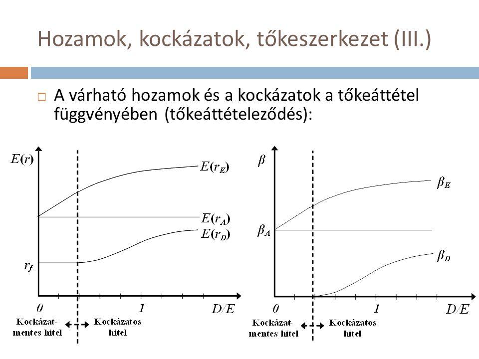 Hatékonyságromlás (V.)  Információs hatások  A tőkeszerkezet megváltoztatásának jelzésértéke is lehet  Pl.