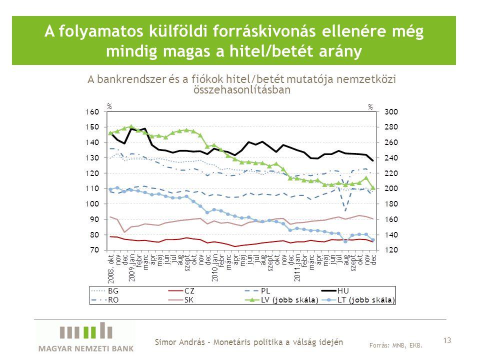 A folyamatos külföldi forráskivonás ellenére még mindig magas a hitel/betét arány Forrás: MNB, EKB.