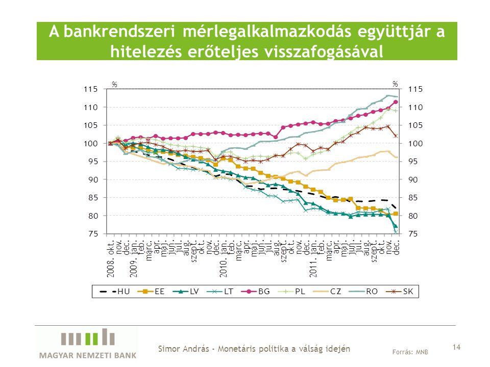 A bankrendszeri mérlegalkalmazkodás együttjár a hitelezés erőteljes visszafogásával Forrás: MNB Simor András - Monetáris politika a válság idején 14