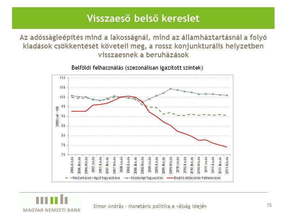 Visszaeső belső kereslet Belföldi felhasználás (szezonálisan igazított szintek) Simor András - Monetáris politika a válság idején Az adósságleépítés mind a lakosságnál, mind az államháztartásnál a folyó kiadások csökkentését követeli meg, a rossz konjunkturális helyzetben visszaesnek a beruházások 15