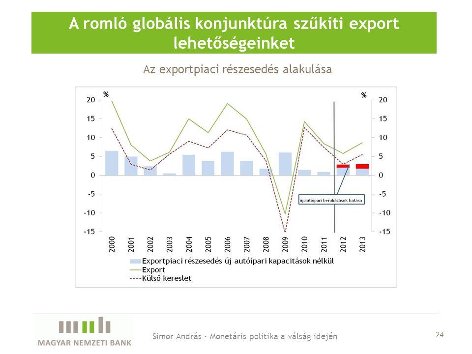 Az exportpiaci részesedés alakulása A romló globális konjunktúra szűkíti export lehetőségeinket Simor András - Monetáris politika a válság idején 24