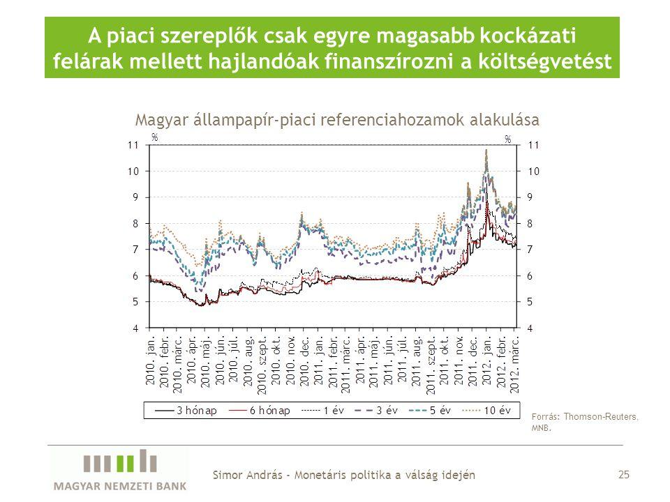 Magyar állampapír-piaci referenciahozamok alakulása A piaci szereplők csak egyre magasabb kockázati felárak mellett hajlandóak finanszírozni a költségvetést Forrás: Thomson-Reuters, MNB.