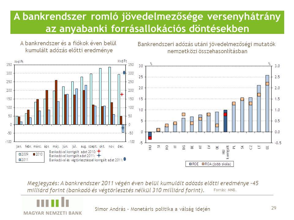 A bankrendszer és a fiókok éven belül kumulált adózás előtti eredménye A bankrendszer romló jövedelmezősége versenyhátrány az anyabanki forrásallokációs döntésekben Forrás: MNB.