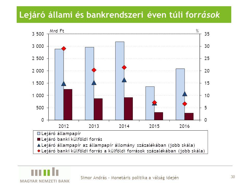 Lejáró állami és bankrendszeri éven túli források Simor András - Monetáris politika a válság idején 30