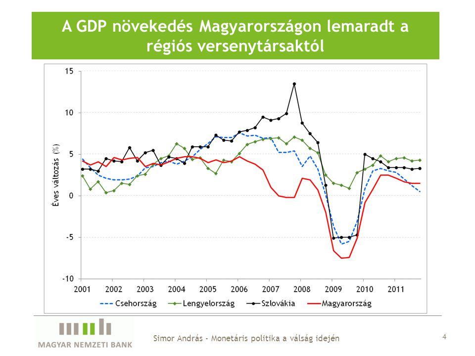 A GDP növekedés Magyarországon lemaradt a régiós versenytársaktól Simor András - Monetáris politika a válság idején 4