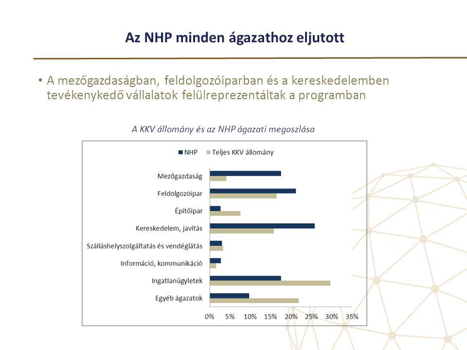 Az NHP minden ágazathoz eljutott • A mezőgazdaságban, feldolgozóiparban és a kereskedelemben tevékenykedő vállalatok felülreprezentáltak a programban