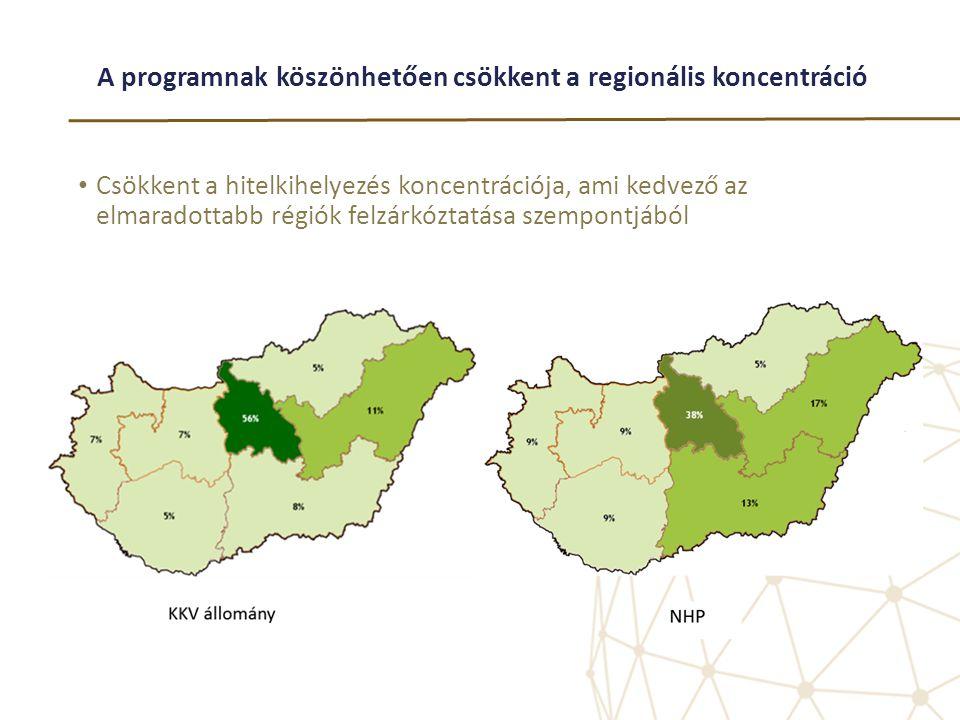 A programnak köszönhetően csökkent a regionális koncentráció • Csökkent a hitelkihelyezés koncentrációja, ami kedvező az elmaradottabb régiók felzárkó