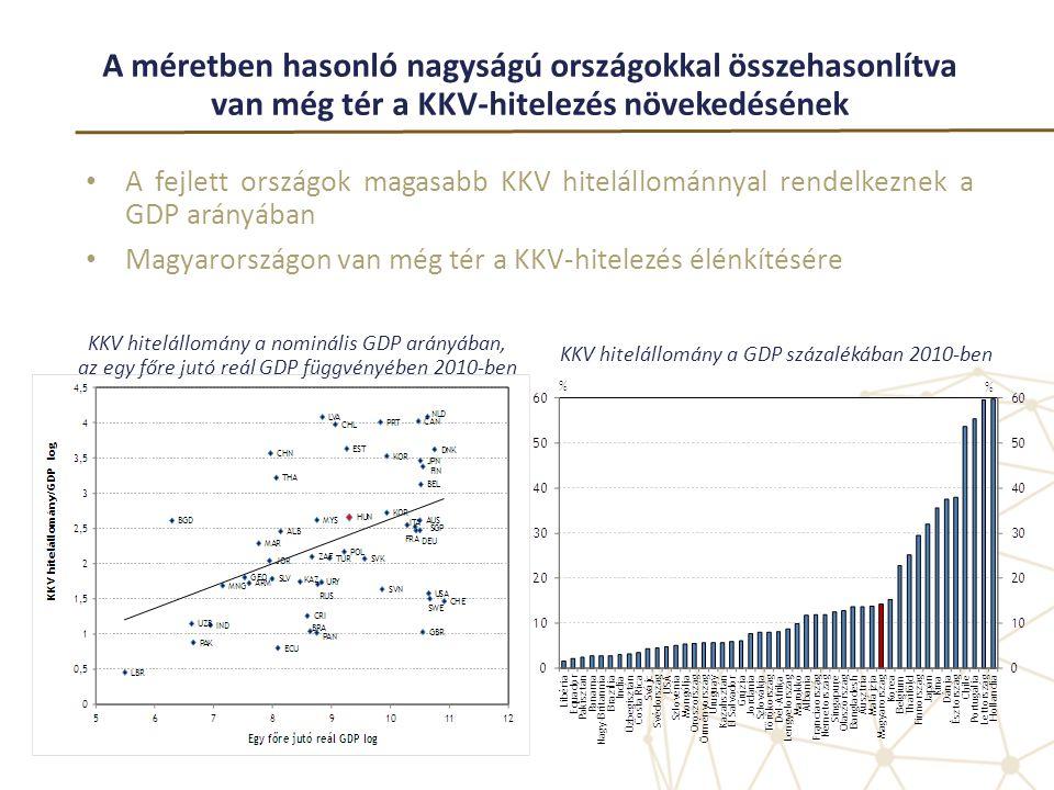 A méretben hasonló nagyságú országokkal összehasonlítva van még tér a KKV-hitelezés növekedésének • A fejlett országok magasabb KKV hitelállománnyal r