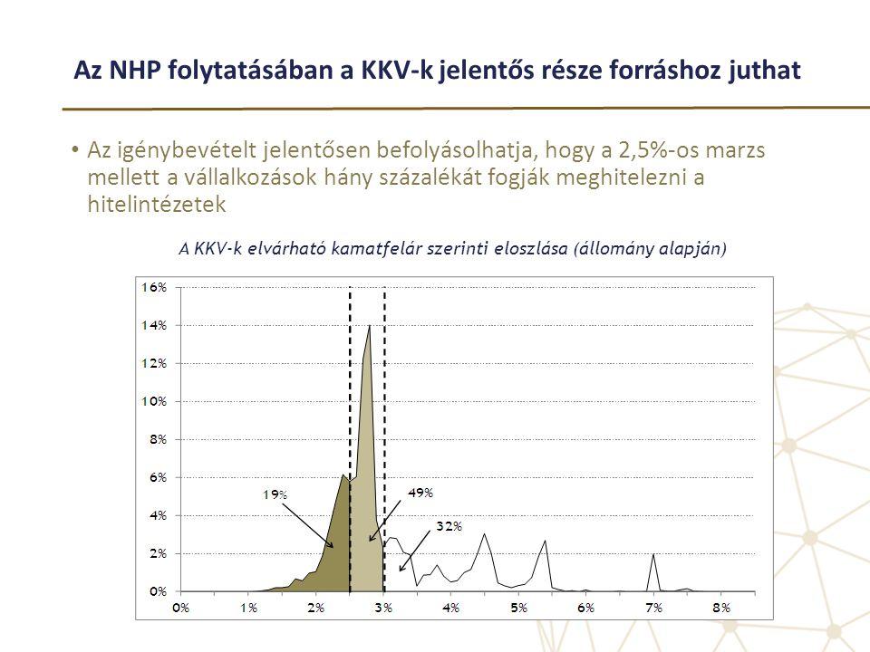 Az NHP folytatásában a KKV-k jelentős része forráshoz juthat • Az igénybevételt jelentősen befolyásolhatja, hogy a 2,5%-os marzs mellett a vállalkozás