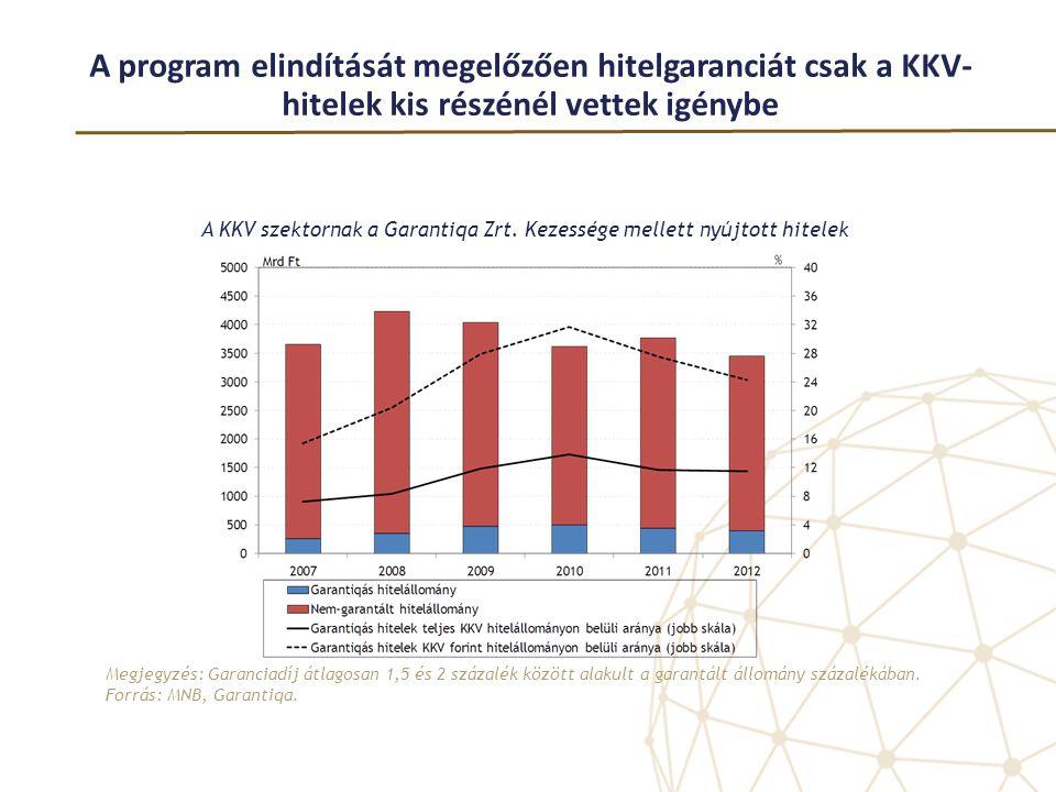 A program elindítását megelőzően hitelgaranciát csak a KKV- hitelek kis részénél vettek igénybe A KKV szektornak a Garantiqa Zrt. Kezessége mellett ny