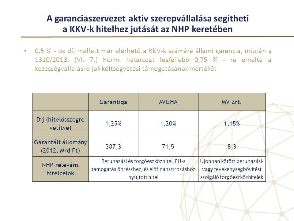A garanciaszervezet aktív szerepvállalása segítheti a KKV-k hitelhez jutását az NHP keretében • 0,5 % - os díj mellett már elérhető a KKV-k számára ál