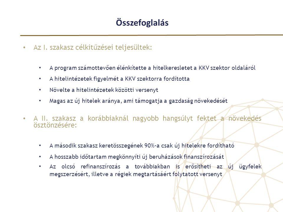 Összefoglalás • Az I. szakasz célkitűzései teljesültek: • A program számottevően élénkítette a hitelkeresletet a KKV szektor oldaláról • A hitelintéze