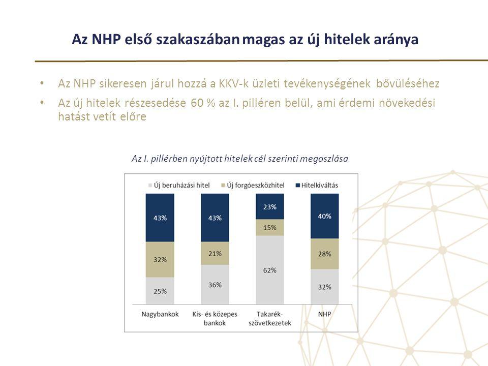 Az NHP első szakaszában magas az új hitelek aránya • Az NHP sikeresen járul hozzá a KKV-k üzleti tevékenységének bővüléséhez • Az új hitelek részesedé