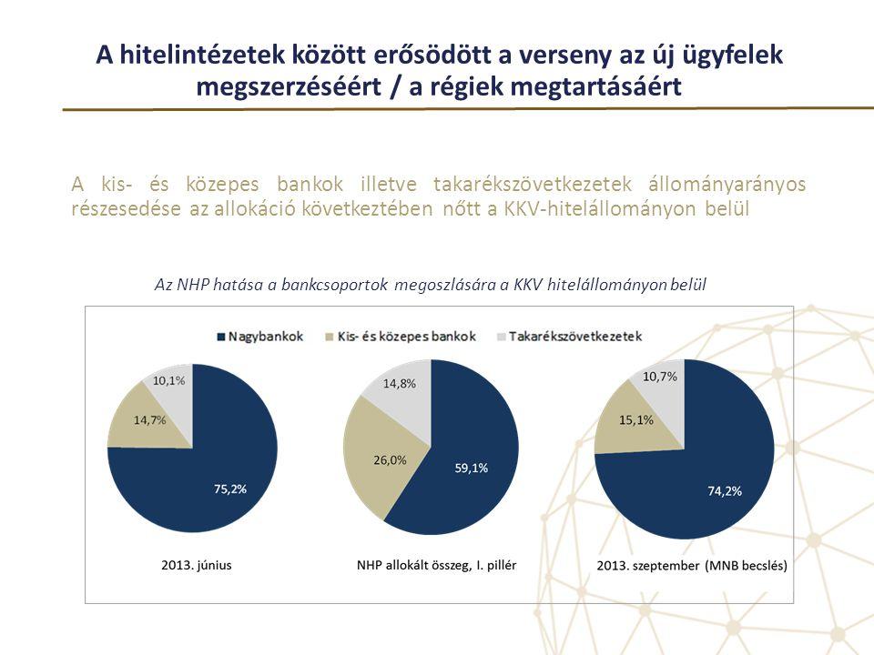 A hitelintézetek között erősödött a verseny az új ügyfelek megszerzéséért / a régiek megtartásáért A kis- és közepes bankok illetve takarékszövetkezet
