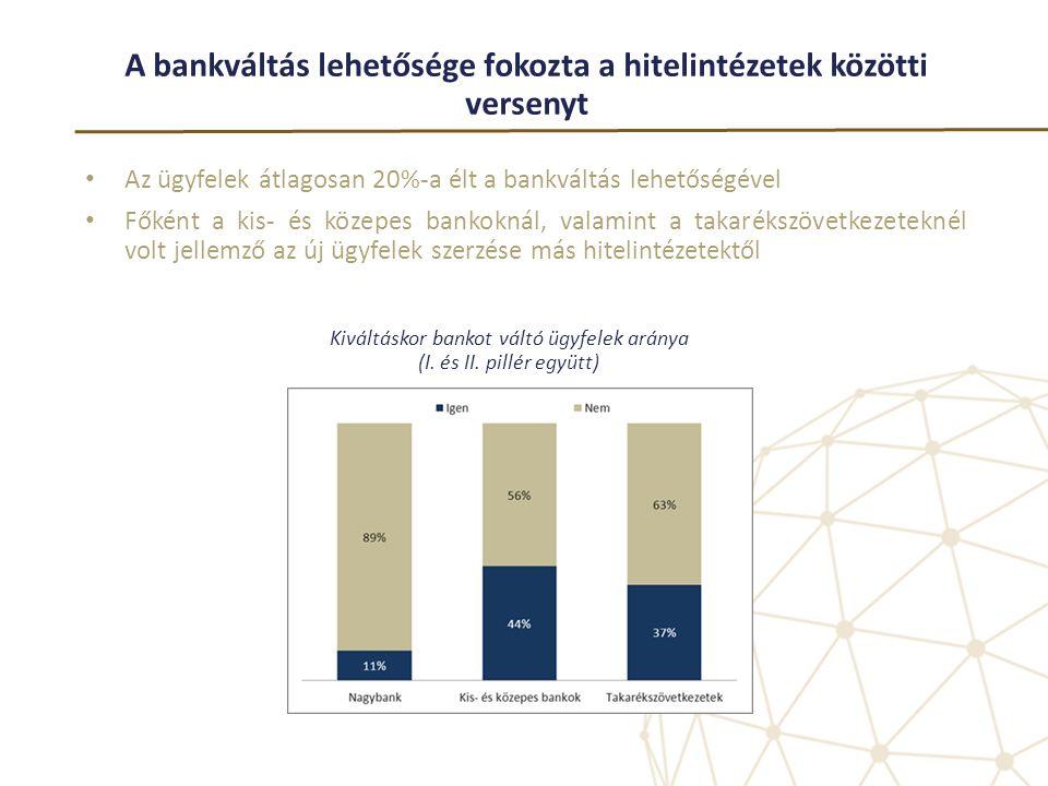 A bankváltás lehetősége fokozta a hitelintézetek közötti versenyt • Az ügyfelek átlagosan 20%-a élt a bankváltás lehetőségével • Főként a kis- és köze