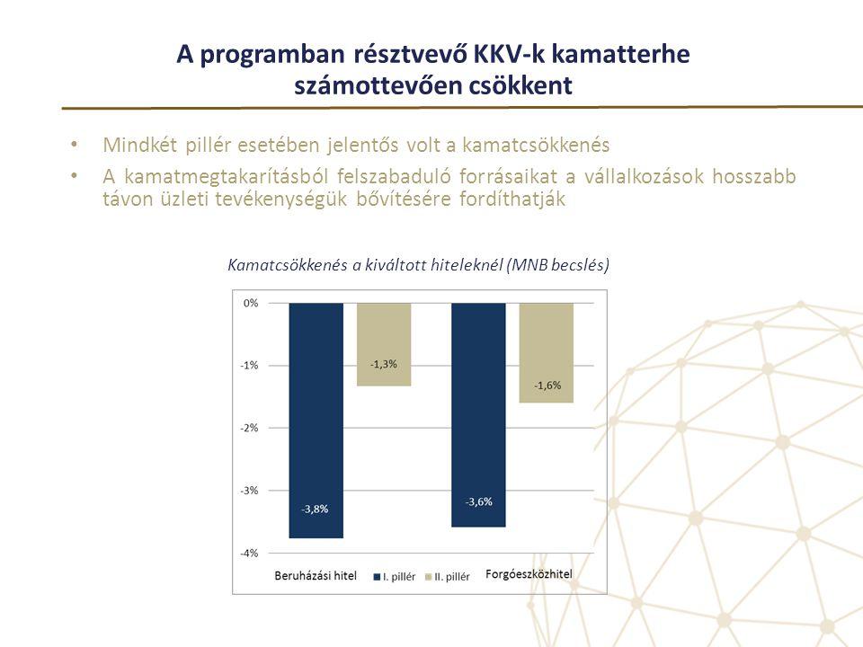 A programban résztvevő KKV-k kamatterhe számottevően csökkent • Mindkét pillér esetében jelentős volt a kamatcsökkenés • A kamatmegtakarításból felsza