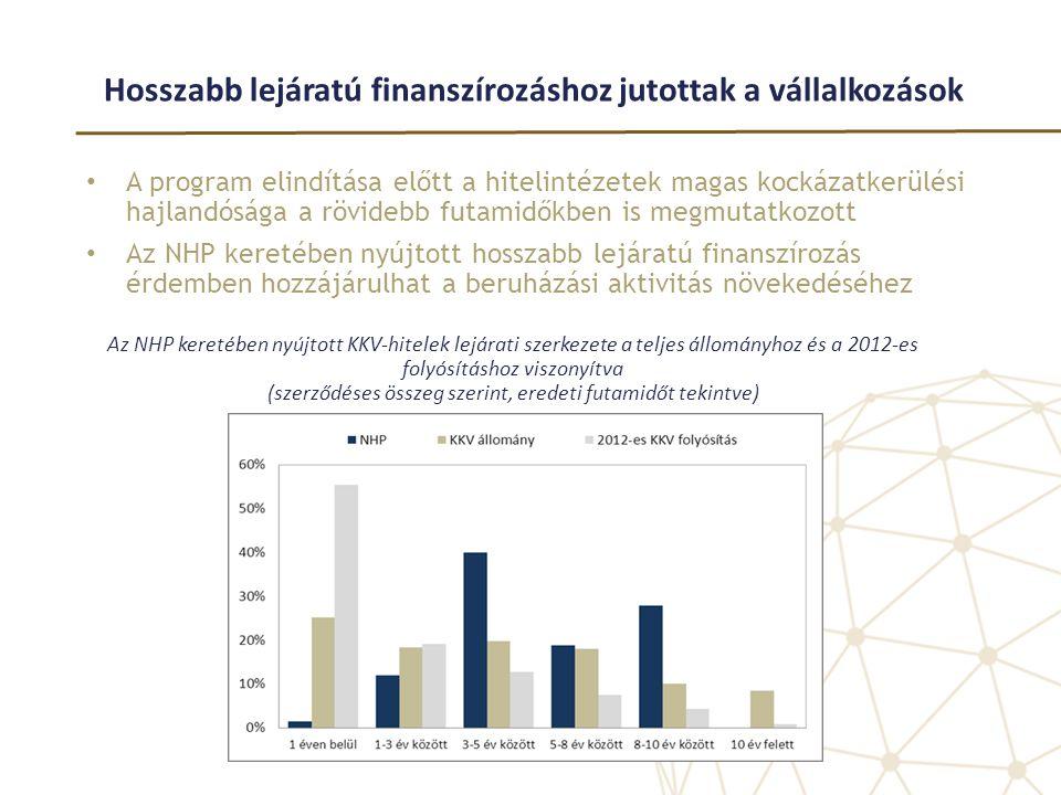 Hosszabb lejáratú finanszírozáshoz jutottak a vállalkozások • A program elindítása előtt a hitelintézetek magas kockázatkerülési hajlandósága a rövide