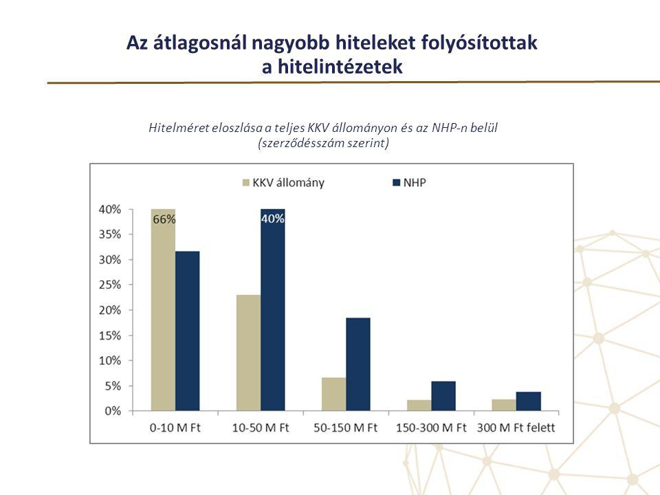 Az átlagosnál nagyobb hiteleket folyósítottak a hitelintézetek Hitelméret eloszlása a teljes KKV állományon és az NHP-n belül (szerződésszám szerint)
