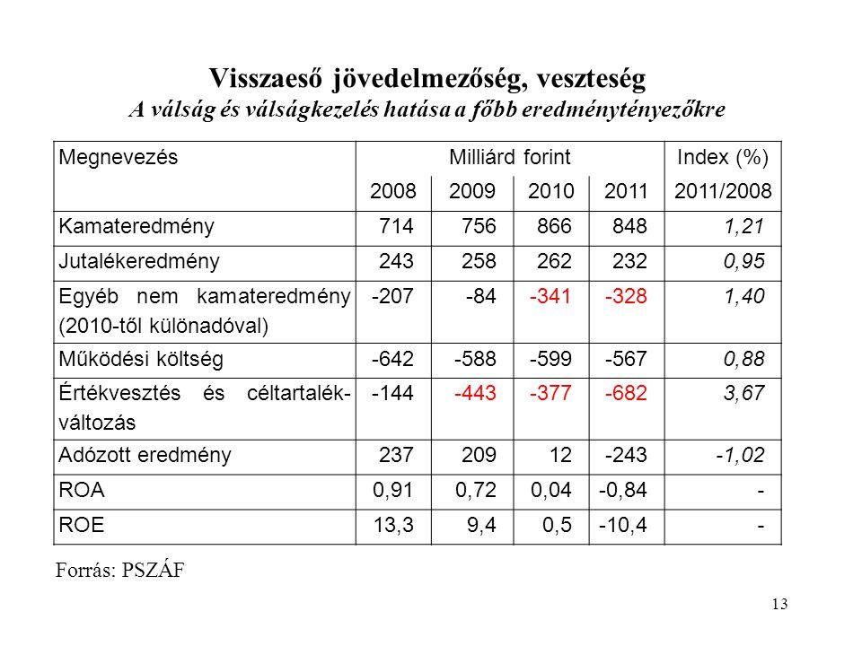 Visszaeső jövedelmezőség, veszteség A válság és válságkezelés hatása a főbb eredménytényezőkre 13 Forrás: PSZÁF MegnevezésMilliárd forintIndex (%) 20082009201020112011/2008 Kamateredmény7147568668481,21 Jutalékeredmény2432582622320,95 Egyéb nem kamateredmény (2010-től különadóval) -207-84-341-3281,40 Működési költség-642-588-599-5670,88 Értékvesztés és céltartalék- változás -144-443-377-6823,67 Adózott eredmény23720912-243-1,02 ROA0,910,720,04-0,84- ROE13,39,40,5-10,4-