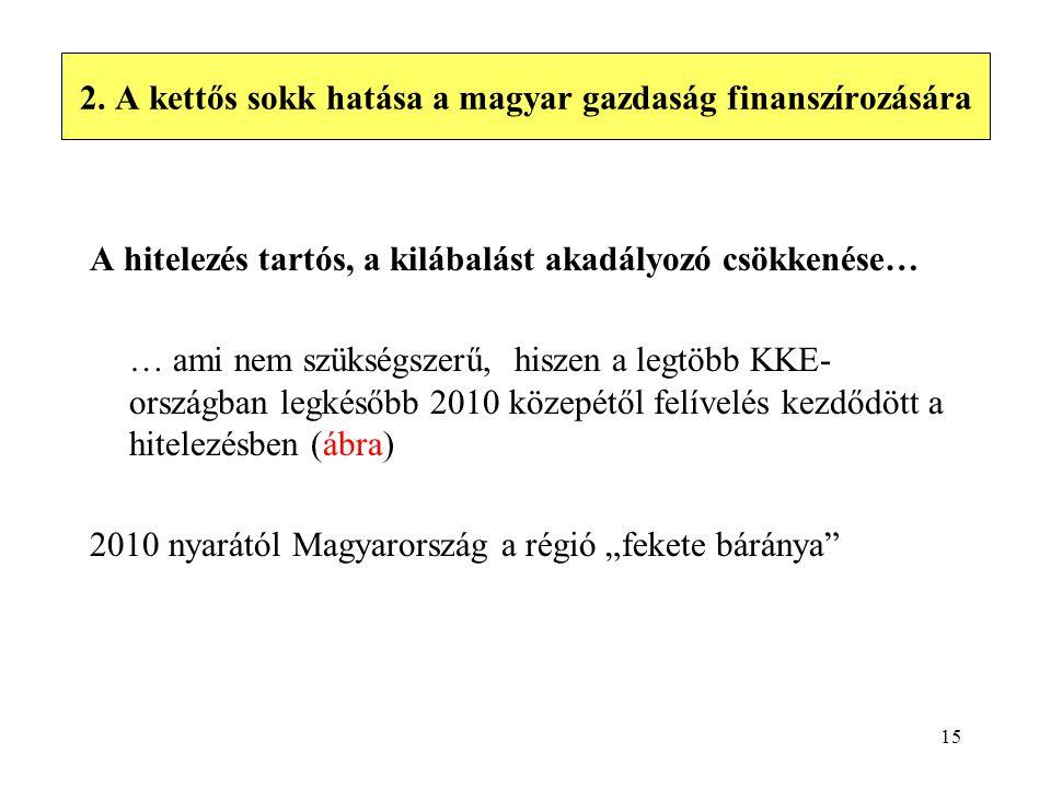 """A tények A hitelezés tartós, a kilábalást akadályozó csökkenése… … ami nem szükségszerű, hiszen a legtöbb KKE- országban legkésőbb 2010 közepétől felívelés kezdődött a hitelezésben (ábra) 2010 nyarától Magyarország a régió """"fekete báránya 15 2."""