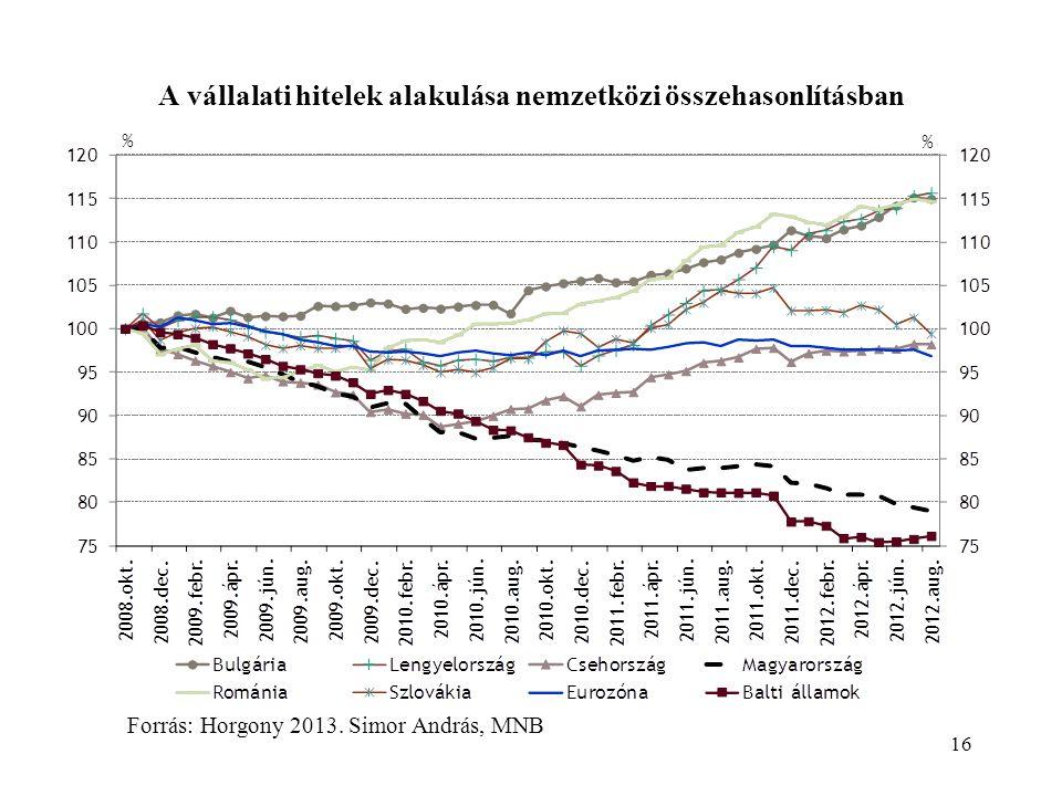 A vállalati hitelek alakulása nemzetközi összehasonlításban 16 Forrás: Horgony 2013.