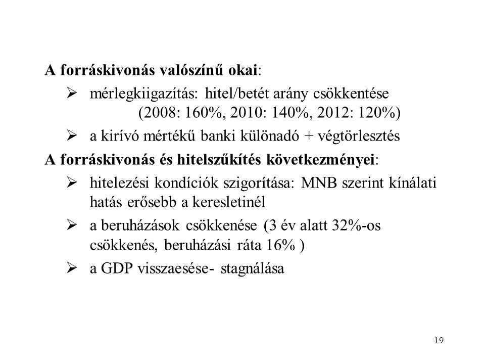A forráskivonás valószínű okai:  mérlegkiigazítás: hitel/betét arány csökkentése (2008: 160%, 2010: 140%, 2012: 120%)  a kirívó mértékű banki különadó + végtörlesztés A forráskivonás és hitelszűkítés következményei:  hitelezési kondíciók szigorítása: MNB szerint kínálati hatás erősebb a keresletinél  a beruházások csökkenése (3 év alatt 32%-os csökkenés, beruházási ráta 16% )  a GDP visszaesése- stagnálása 19