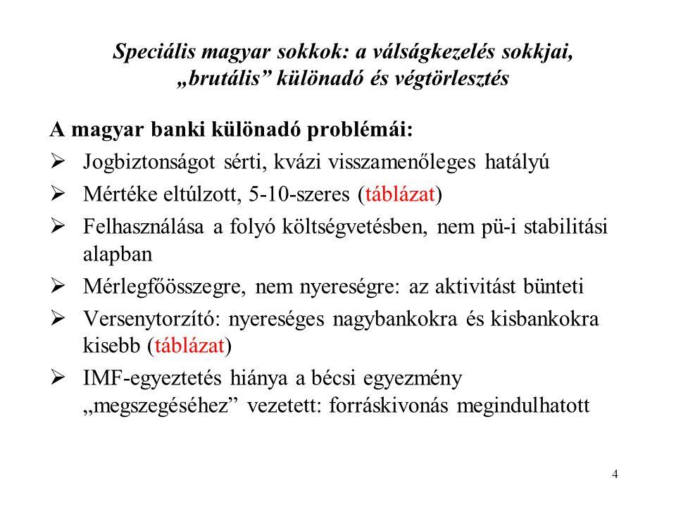 """A magyar banki különadó problémái:  Jogbiztonságot sérti, kvázi visszamenőleges hatályú  Mértéke eltúlzott, 5-10-szeres (táblázat)  Felhasználása a folyó költségvetésben, nem pü-i stabilitási alapban  Mérlegfőösszegre, nem nyereségre: az aktivitást bünteti  Versenytorzító: nyereséges nagybankokra és kisbankokra kisebb (táblázat)  IMF-egyeztetés hiánya a bécsi egyezmény """"megszegéséhez vezetett: forráskivonás megindulhatott 4 Speciális magyar sokkok: a válságkezelés sokkjai, """"brutális különadó és végtörlesztés"""