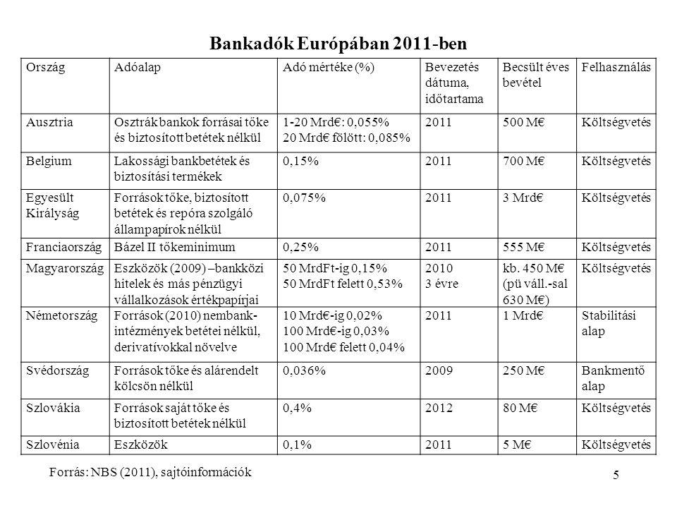 Bankadók Európában 2011-ben 5 OrszágAdóalapAdó mértéke (%)Bevezetés dátuma, időtartama Becsült éves bevétel Felhasználás AusztriaOsztrák bankok forrásai tőke és biztosított betétek nélkül 1-20 Mrd€: 0,055% 20 Mrd€ fölött: 0,085% 2011500 M€Költségvetés BelgiumLakossági bankbetétek és biztosítási termékek 0,15%2011700 M€Költségvetés Egyesült Királyság Források tőke, biztosított betétek és repóra szolgáló állampapírok nélkül 0,075%20113 Mrd€Költségvetés FranciaországBázel II tőkeminimum0,25%2011555 M€Költségvetés MagyarországEszközök (2009) –bankközi hitelek és más pénzügyi vállalkozások értékpapírjai 50 MrdFt-ig 0,15% 50 MrdFt felett 0,53% 2010 3 évre kb.