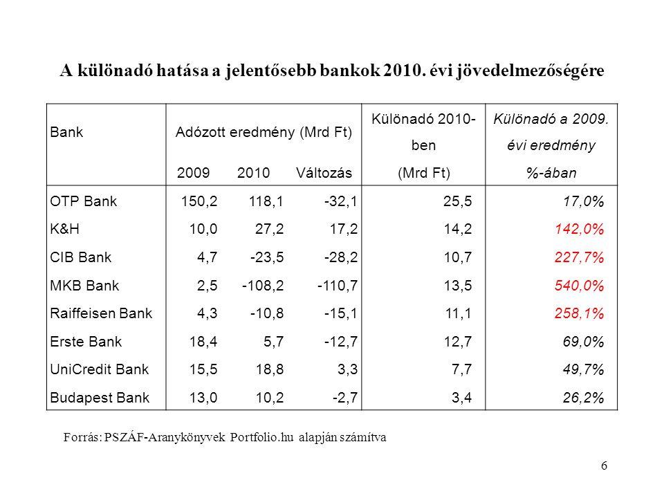 """A különadó közvetlen hatásai:  Megszűnt a bankszektor jövedelemtermelő képessége • A bankok nagy részénél tőkevesztést idézett elő • Csökkenti a bankok kockázatviselő és hitelező képességét  Versenyhátrányt okoz a KKE-régióban • 2012-ig csak Szlovéniában alkalmazták, ötöd akkora mértékkel • 2012-től Szlovákiában vezették be, a magyarnál kisebb mértékkel, • máshol EU-szabályozásra várnak 7 Speciális magyar sokkok: (1) """"brutális különadó"""