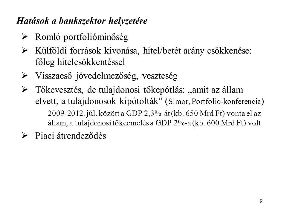 """ Romló portfolióminőség  Külföldi források kivonása, hitel/betét arány csökkenése: főleg hitelcsökkentéssel  Visszaeső jövedelmezőség, veszteség  Tőkevesztés, de tulajdonosi tőkepótlás: """"amit az állam elvett, a tulajdonosok kipótolták ( Simor, Portfolio-konferencia ) 2009-2012."""